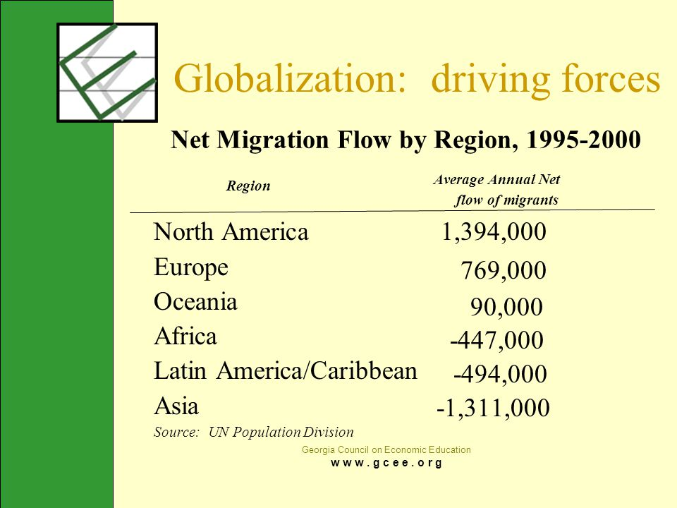 Net Migration Flow by Region, 1995-2000