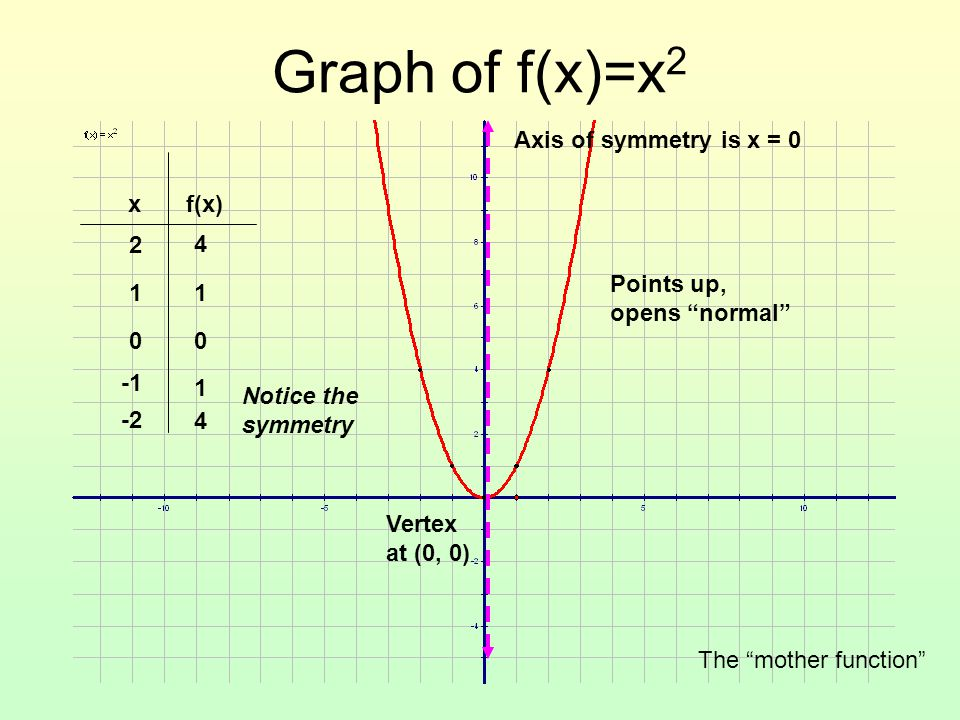 Graph of f(x)=x2 Axis of symmetry is x = 0 x f(x) 1 -1 2 -2 4