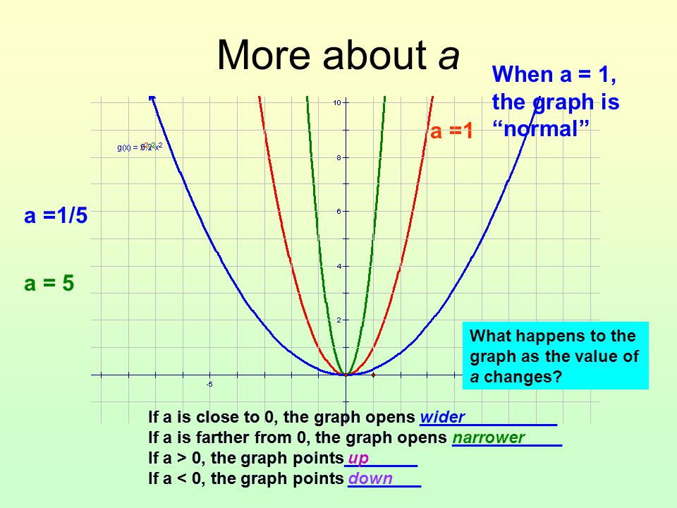 More about a When a = 1, the graph is normal a =1 a =1/5 a = 5