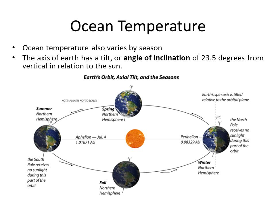 Ocean Temperature Ocean temperature also varies by season