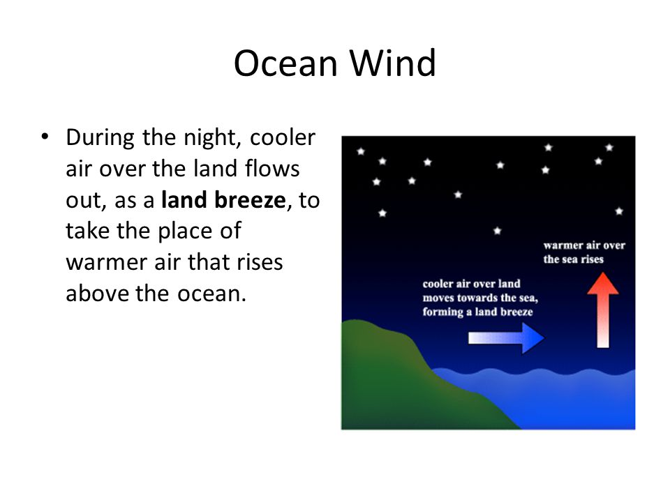 Ocean Wind During the night, cooler air over the land flows out, as a land breeze, to take the place of warmer air that rises above the ocean.