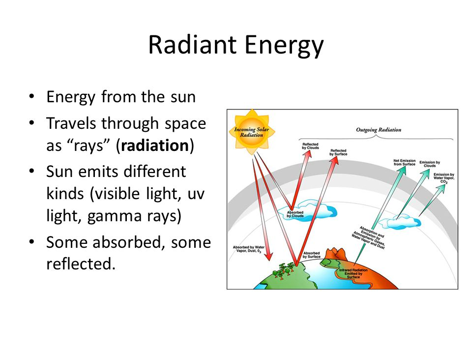 Radiant Energy Energy from the sun