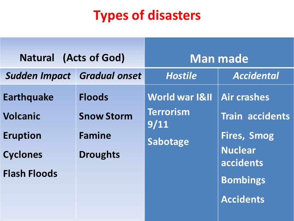Types of disasters Man made Natural (Acts of God) Sudden Impact