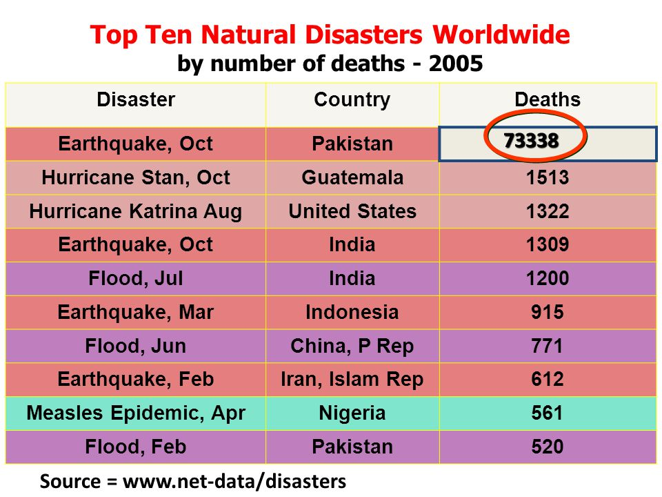 Top Ten Natural Disasters Worldwide by number of deaths - 2005