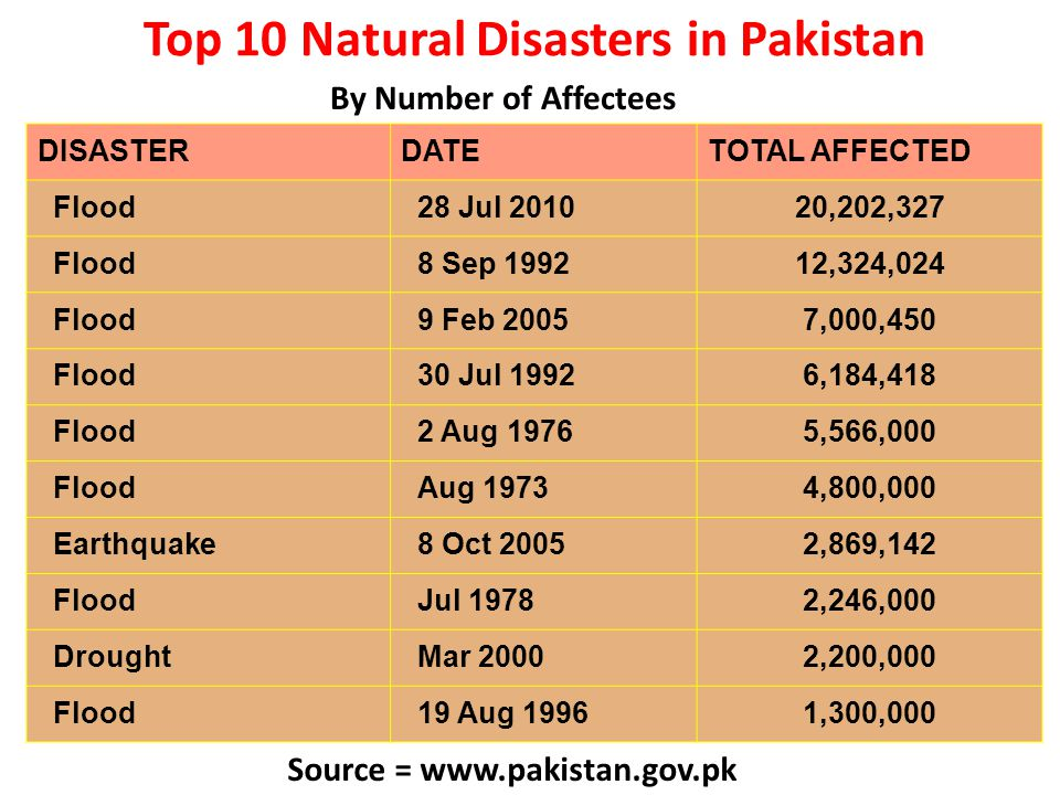 Top 10 Natural Disasters in Pakistan Source = www.pakistan.gov.pk