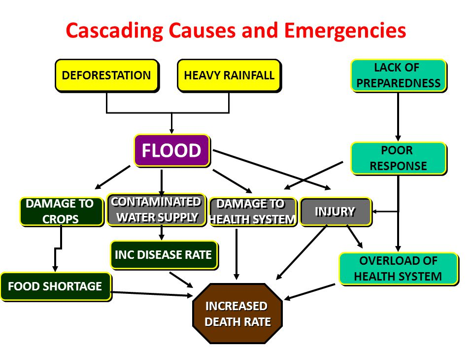 Cascading Causes and Emergencies