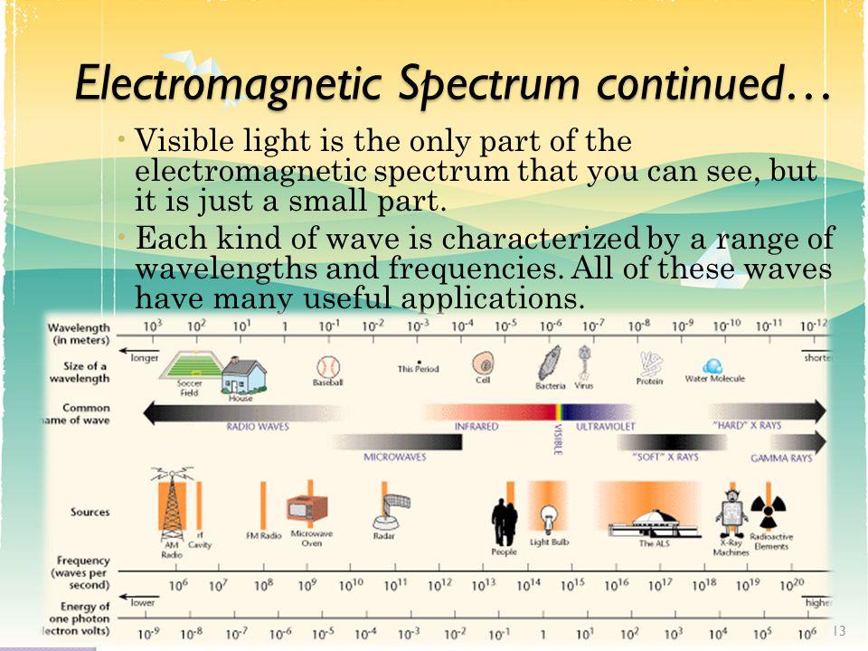 Electromagnetic Spectrum continued…