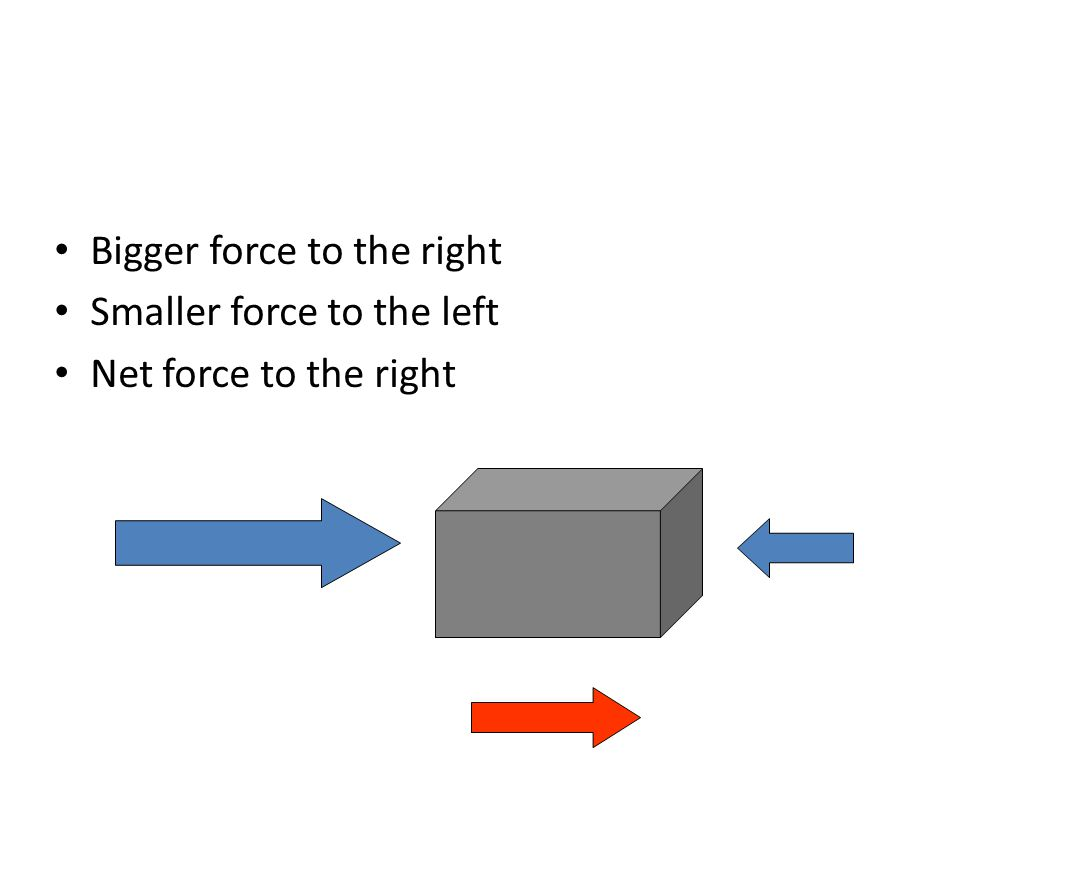 Bigger force to the right