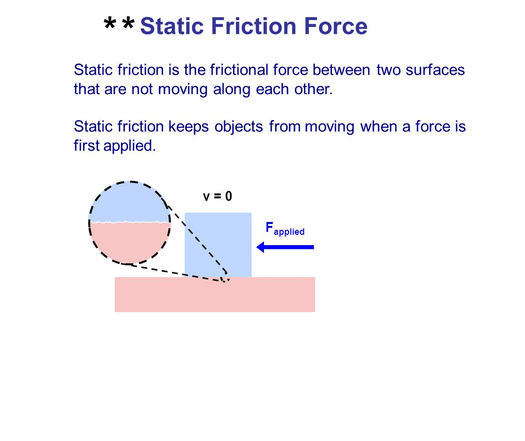 * Static Friction Force