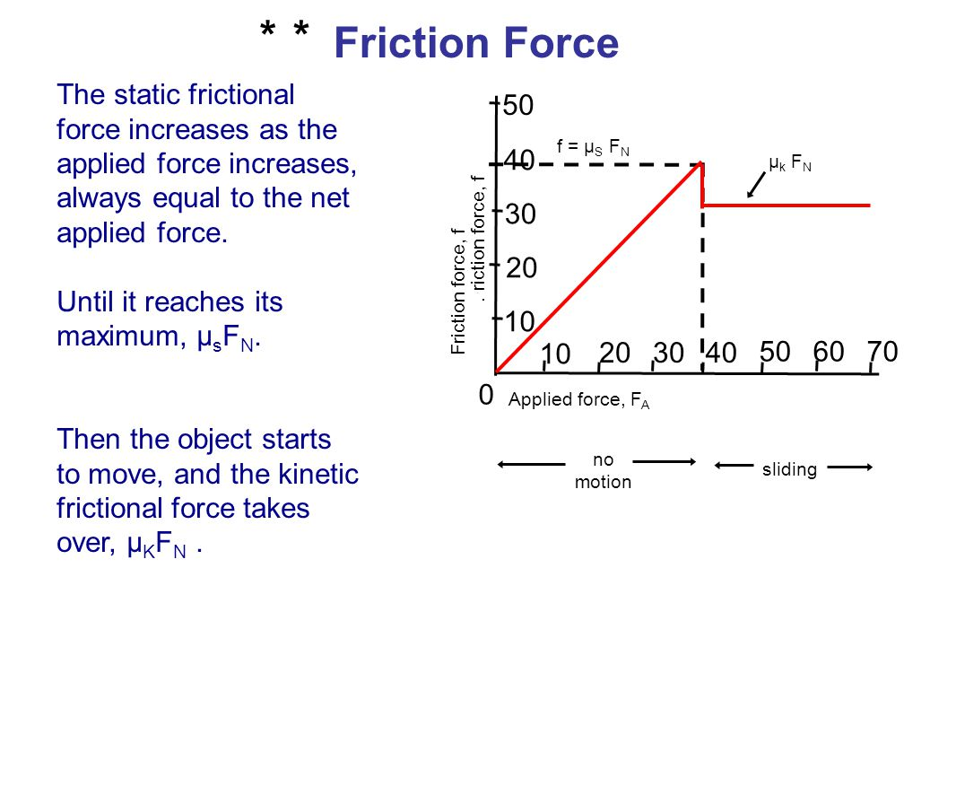 * Friction Force. The static frictional force increases as the applied force increases, always equal to the net applied force.