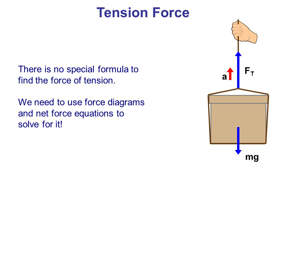 Tension Force FT. mg. a. There is no special formula to find the force of tension.