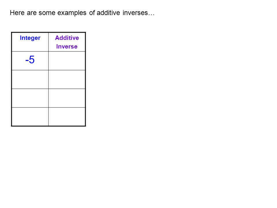 -5 Here are some examples of additive inverses… Integer Additive