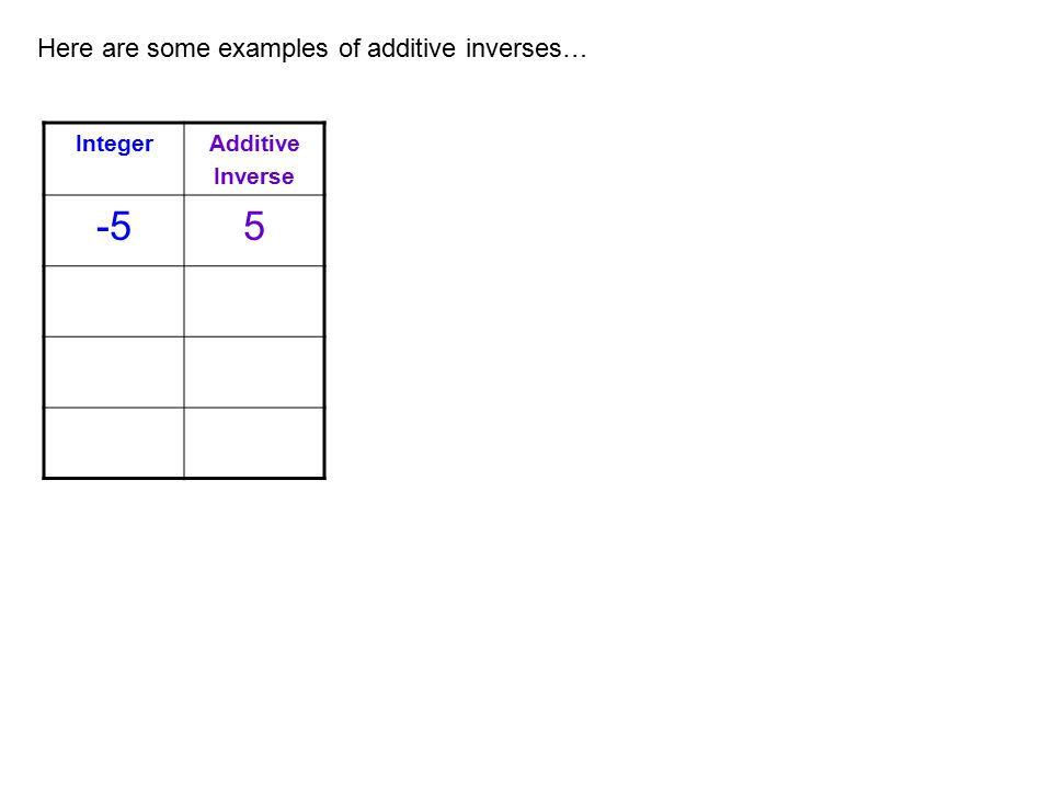 -5 5 Here are some examples of additive inverses… Integer Additive