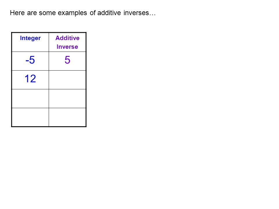 -5 5 12 Here are some examples of additive inverses… Integer Additive