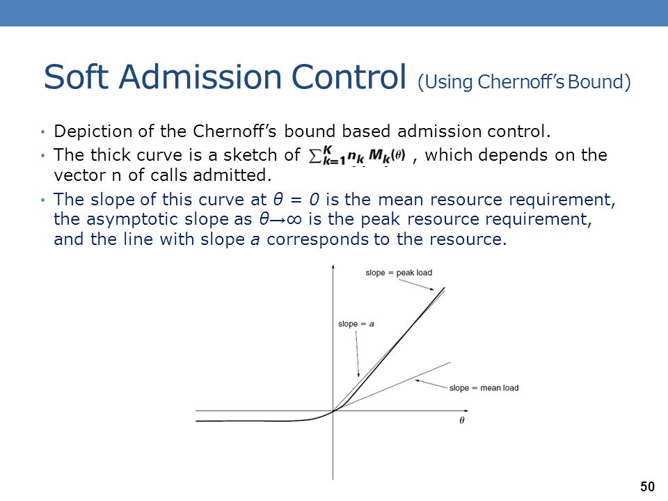 Soft Admission Control (Using Chernoff's Bound)