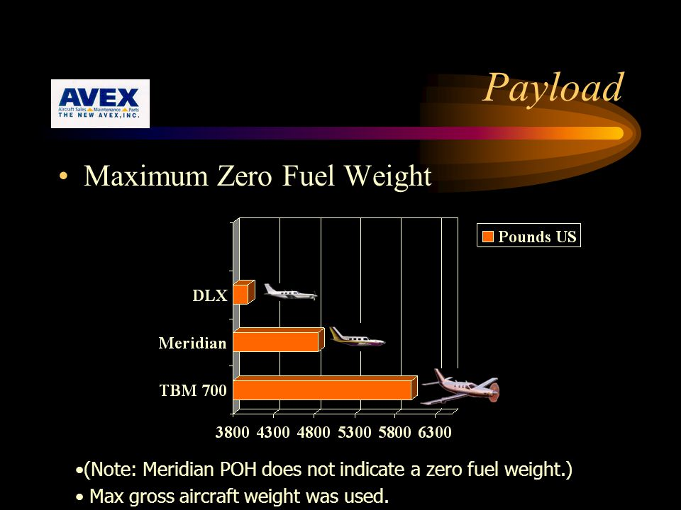 Payload Maximum Zero Fuel Weight