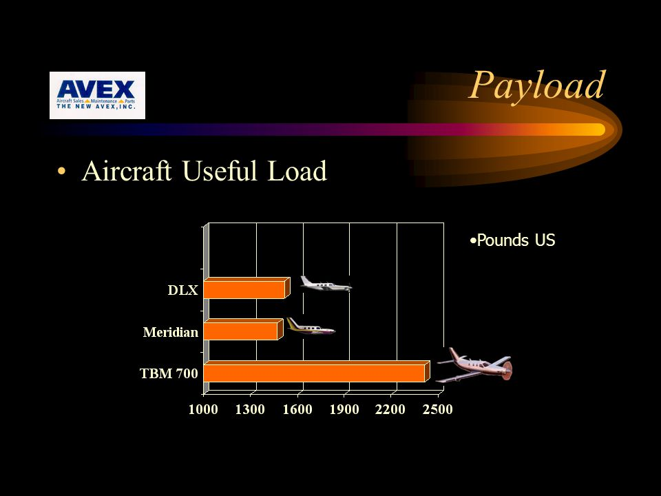 Payload Aircraft Useful Load Pounds US