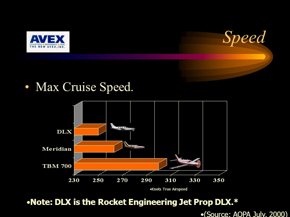 Speed Max Cruise Speed. Knots True Airspeed.