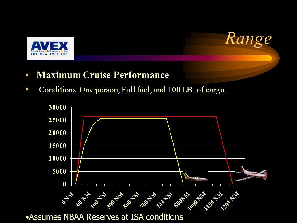 Range Maximum Cruise Performance