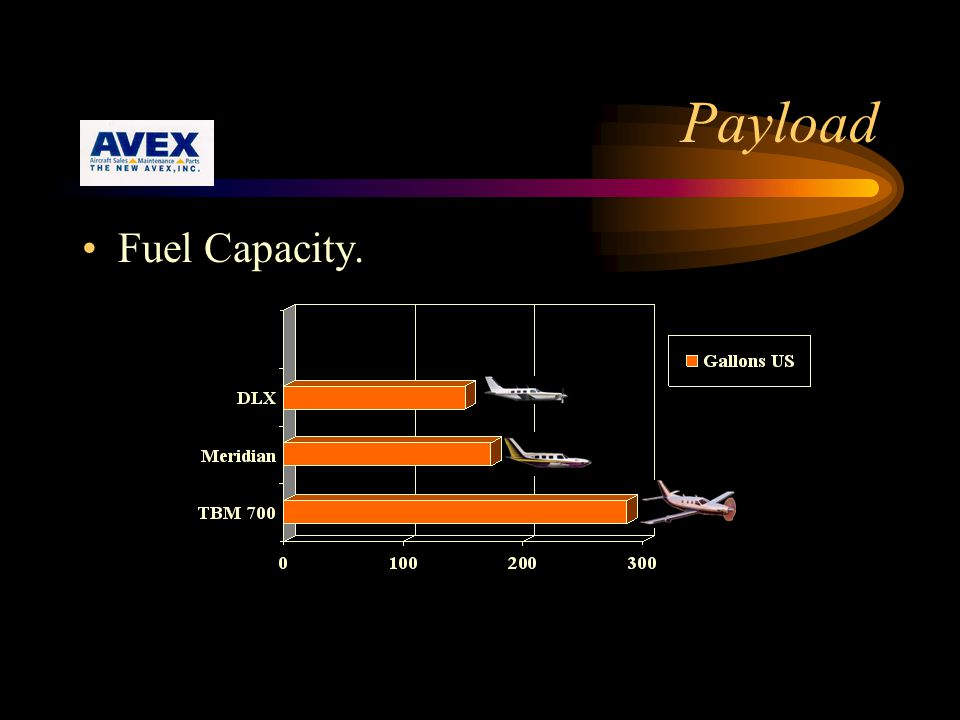 Payload Fuel Capacity.