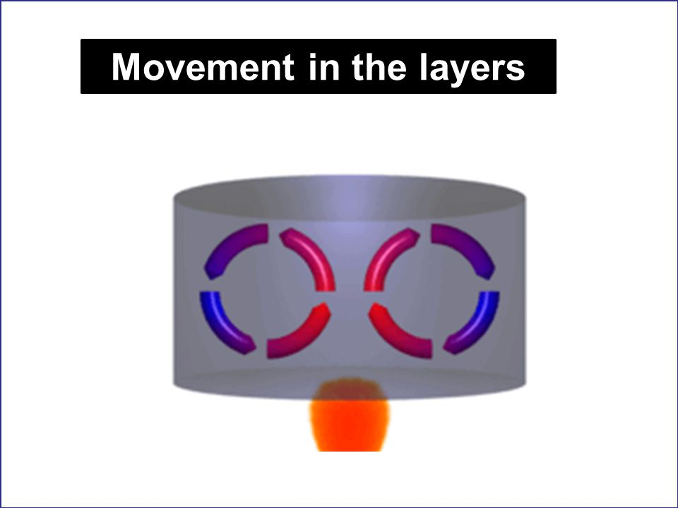 Movement in the layers http://convectioncurrent.info