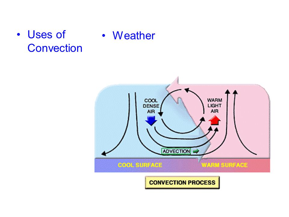 Uses of Convection Weather