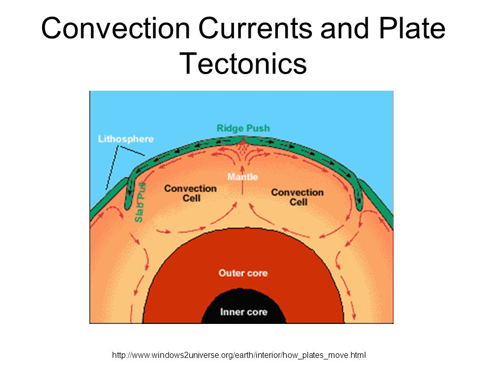 What are tectonic plates and how do they move?