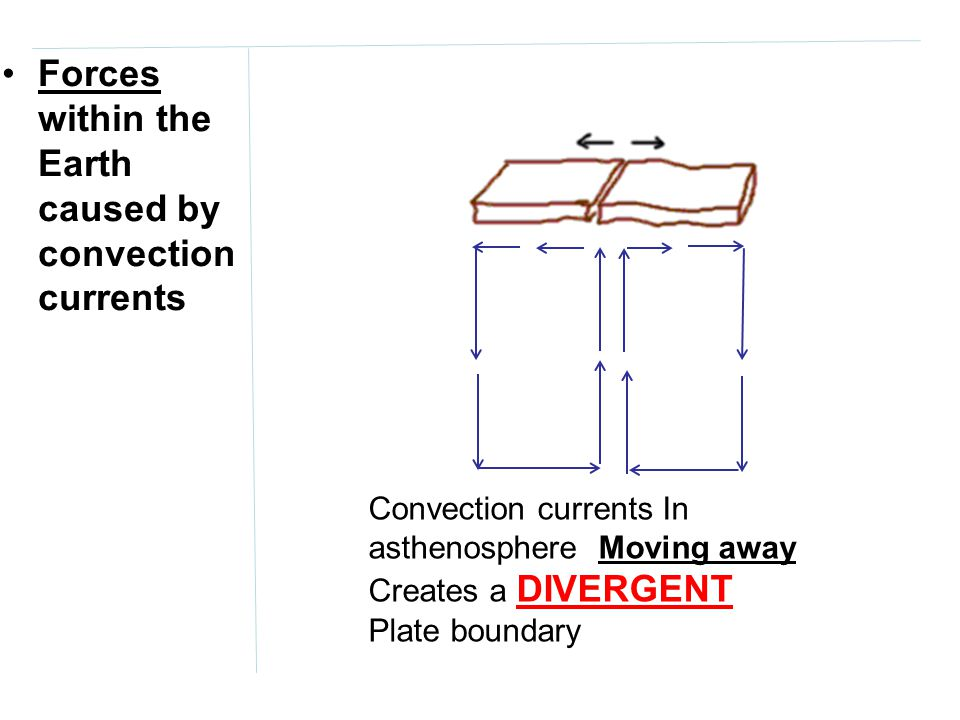 Forces within the Earth caused by convection currents
