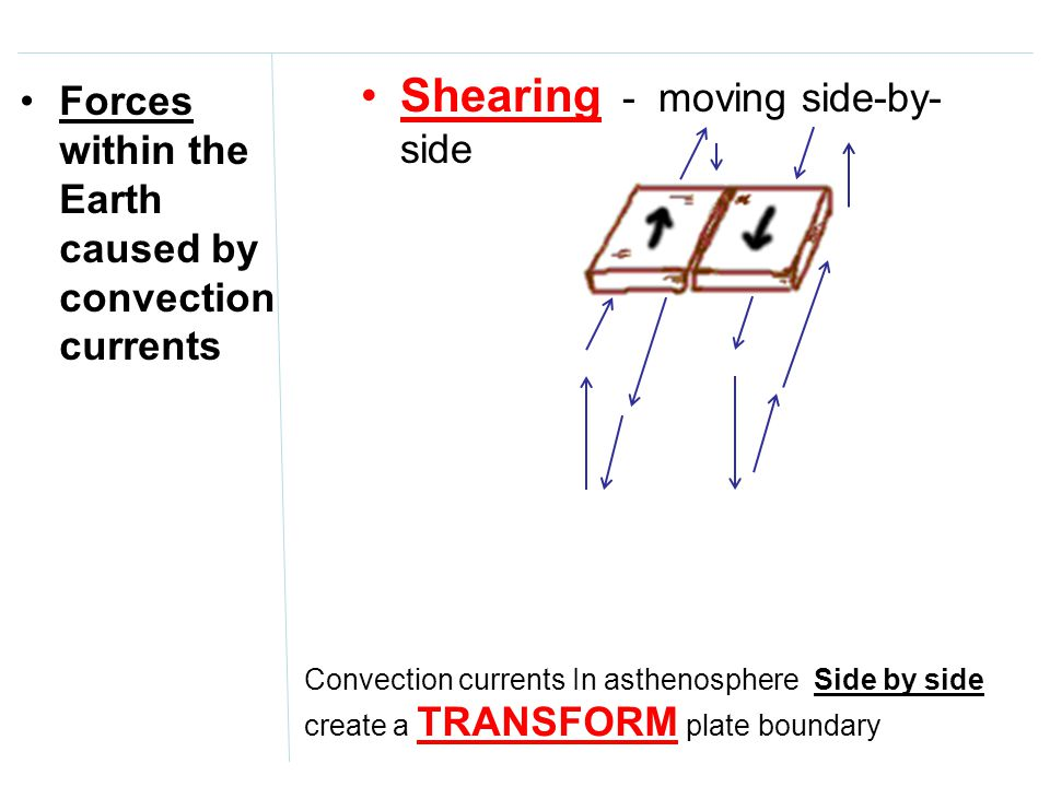 Shearing - moving side-by-side