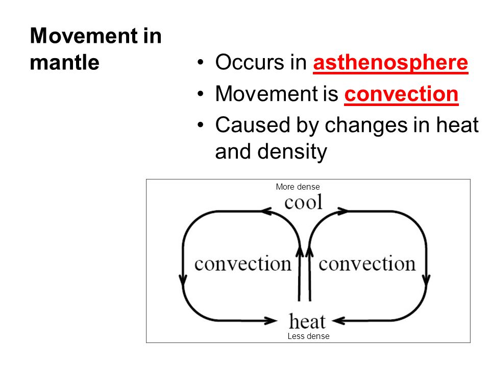 Occurs in asthenosphere Movement is convection