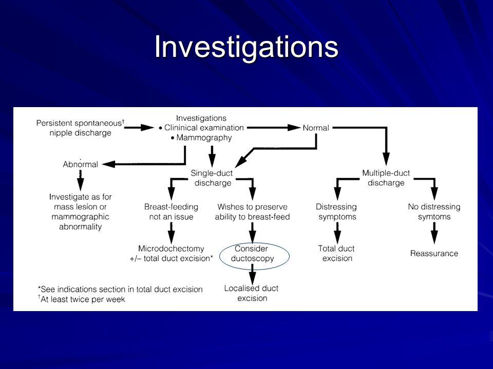 Investigations MMG/ USG/ MRI no direct visualization of ductal system