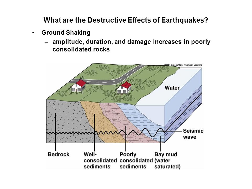 What are the Destructive Effects of Earthquakes