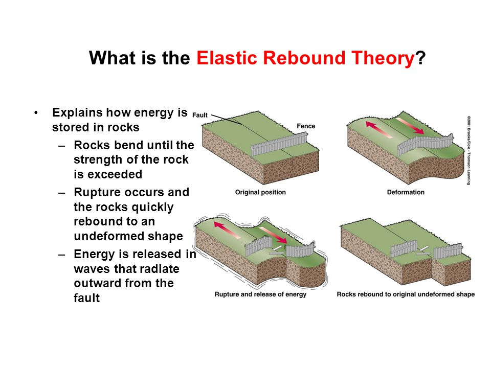 What is the Elastic Rebound Theory