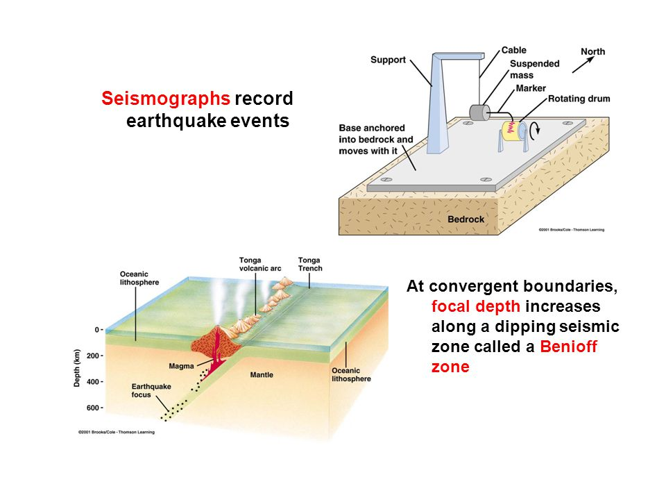 Seismographs record earthquake events