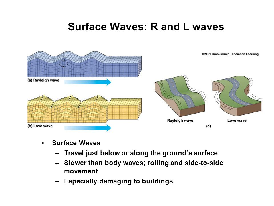 Surface Waves: R and L waves