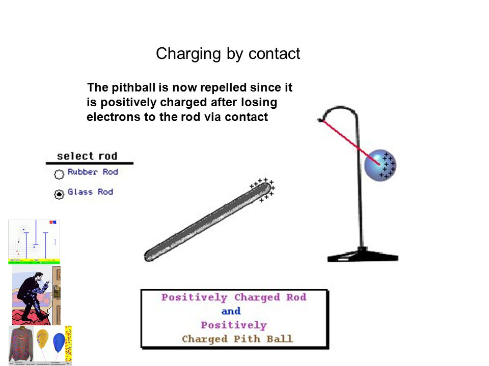 Charging by contact The pithball is now repelled since it is positively charged after losing electrons to the rod via contact.