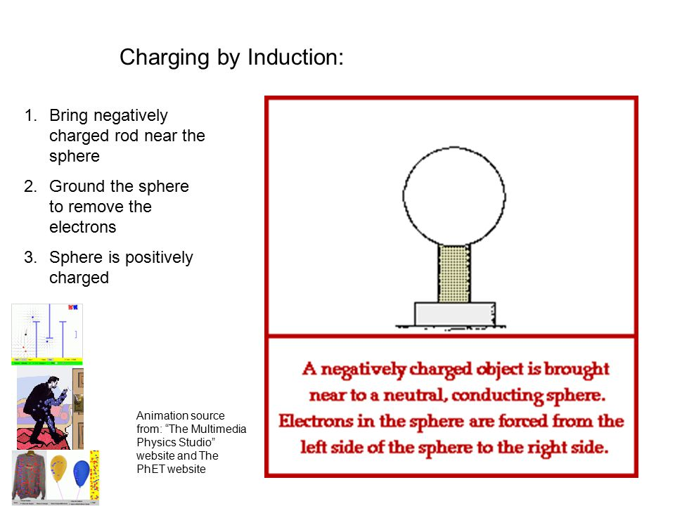 Charging by Induction: