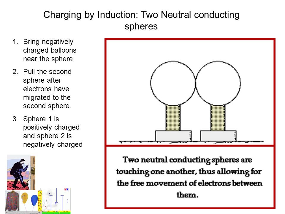 Charging by Induction: Two Neutral conducting spheres