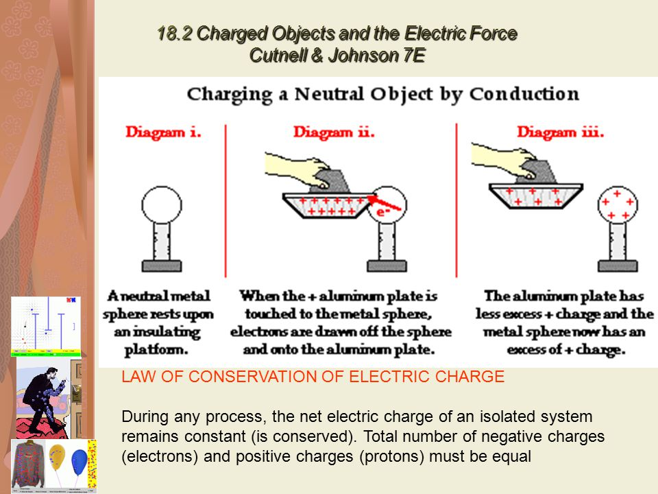 18.2 Charged Objects and the Electric Force Cutnell & Johnson 7E