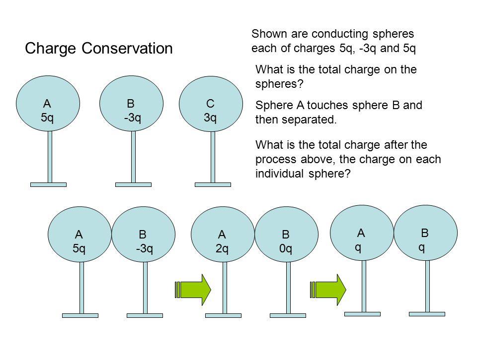 Charge Conservation A 5q B -3q C 3q
