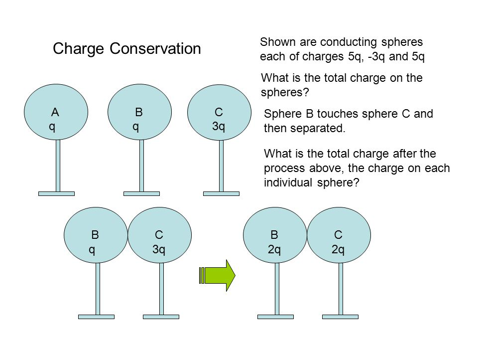 Charge Conservation A q B C 3q