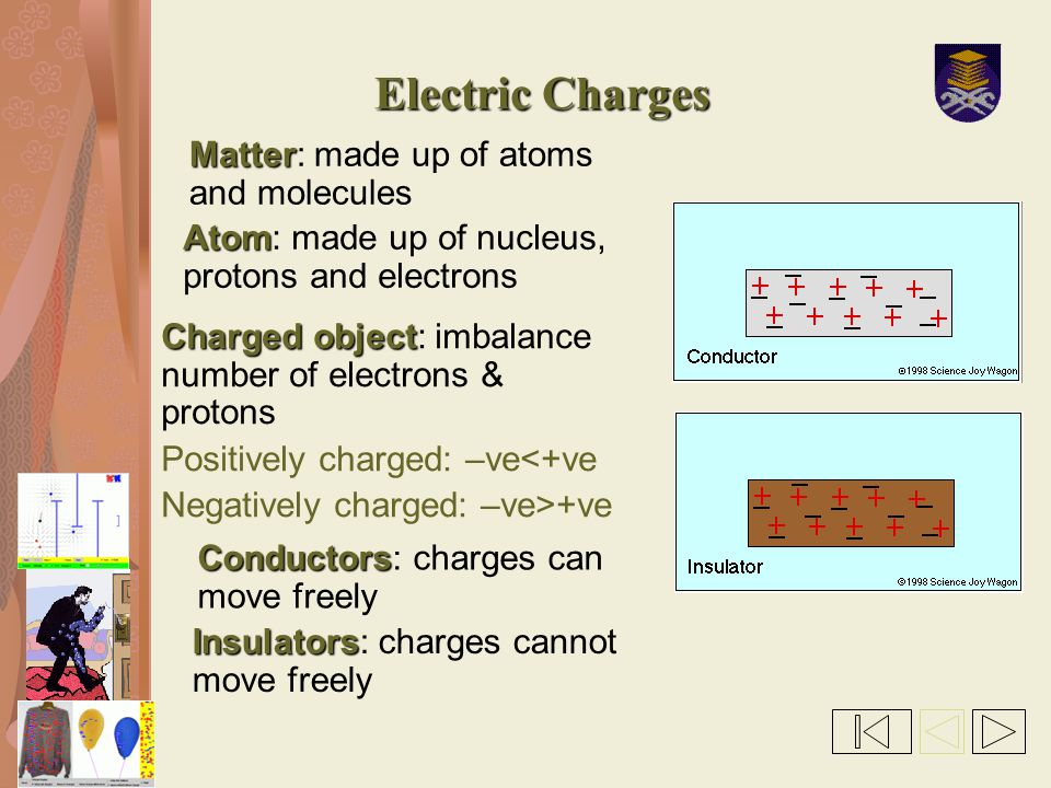 Electric Charges Matter: made up of atoms and molecules