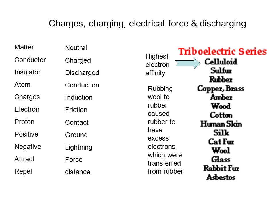 Charges, charging, electrical force & discharging
