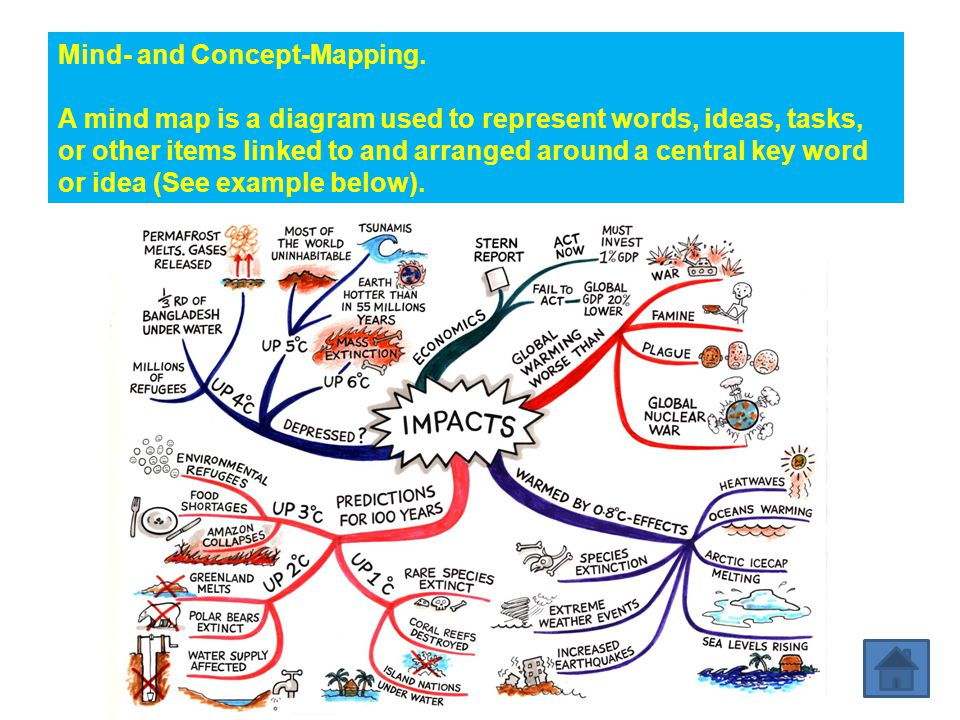 Mind- and Concept-Mapping.