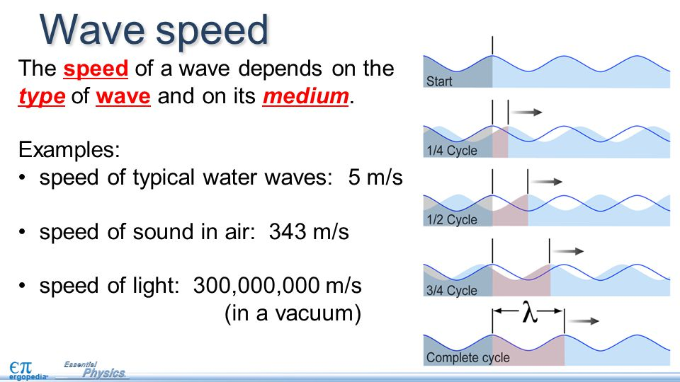 Wave speed The speed of a wave depends on the type of wave and on its medium. Examples: speed of typical water waves: 5 m/s.