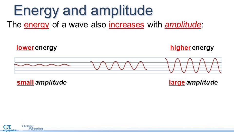 Energy and amplitude The energy of a wave also increases with amplitude: lower energy higher energy.