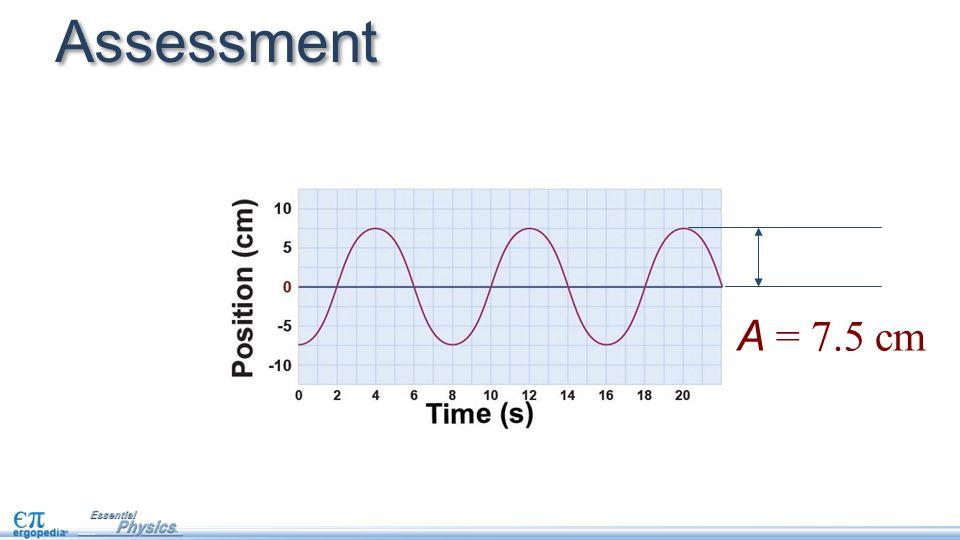 Assessment A = 7.5 cm
