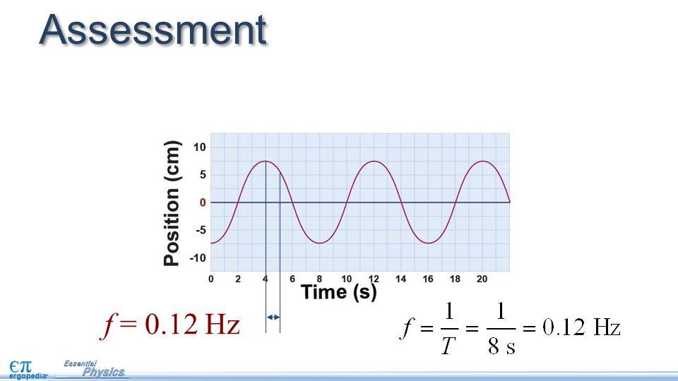 Assessment f = 0.12 Hz