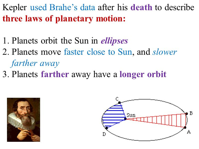 Kepler used Brahe's data after his death to describe three laws of planetary motion: