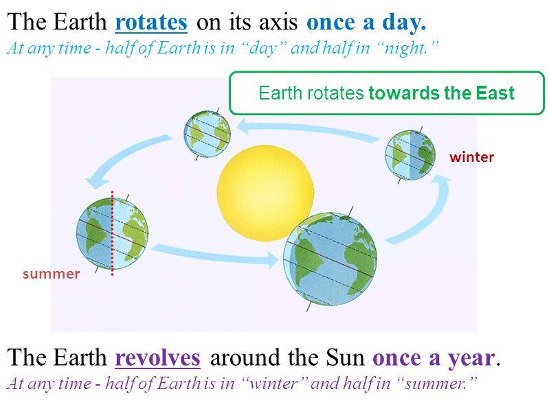 Earth rotates towards the East